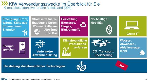 Förderfelder der Klimaschutzoffensive